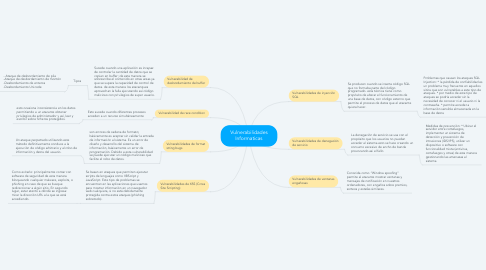 Mind Map: Virus Informaticos