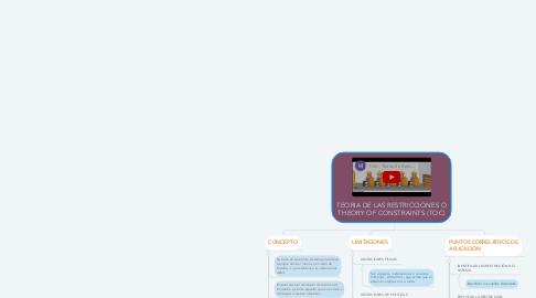 Mind Map: TEORIA DE LAS RESTRICCIONES O THEORY OF CONSTRAINTS (TOC)