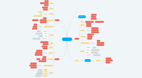 Mind Map: Subculturas