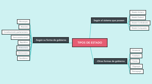 Mind Map: TIPOS DE ESTADO