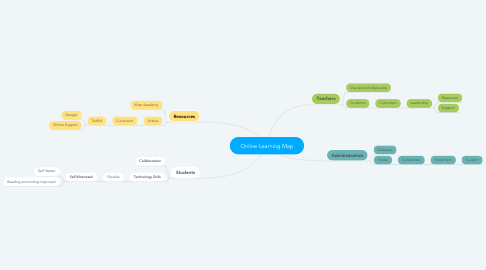 Mind Map: Online Learning Map