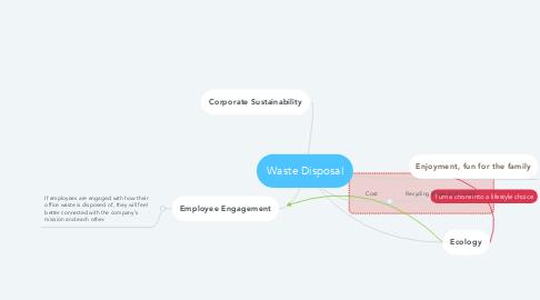 Mind Map: Waste Disposal