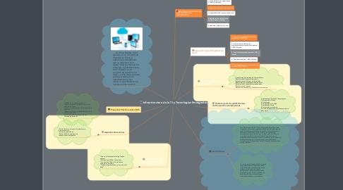 Mind Map: Infraestructura de la TI y Tecnologias Emergentes