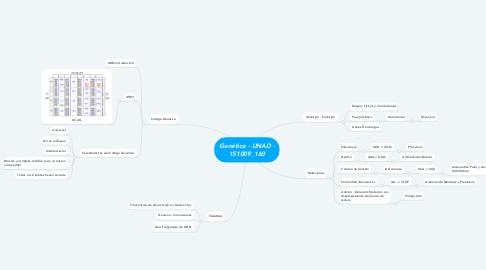 Mind Map: Genética - UNAD - 151009_160