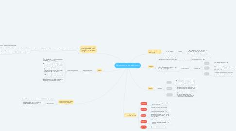 Mind Map: Metodología de escenarios