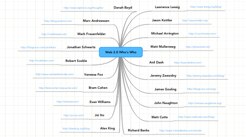 Mind Map: Web 2.0 Who's Who