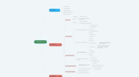 Mind Map: co.laborARQ + AJTA