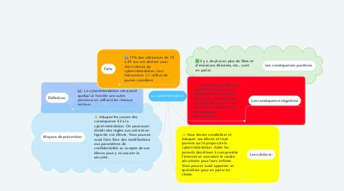 Mind Map: La cyberintimidation