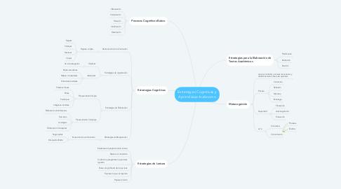 Mind Map: Estrategias Cognitivas y Aprendizaje Autónomo