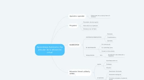 Mind Map: Aprendizaje Autónomo: Eje articular de la educación virtual