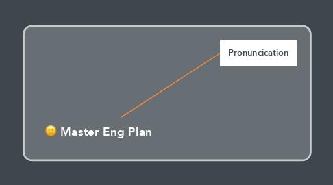 Mind Map: Master Eng Plan