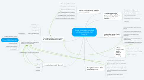 Mind Map: Single Income Earners that are discontent with their housing.