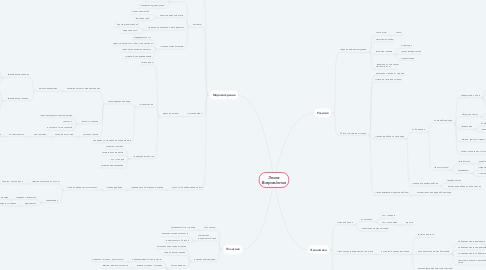 Mind Map: Эпоха Возрождения
