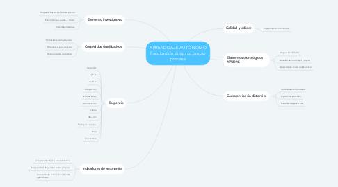 Mind Map: APRENDIZAJE AUTÓNOMO Facultad de dirigir su propio proceso