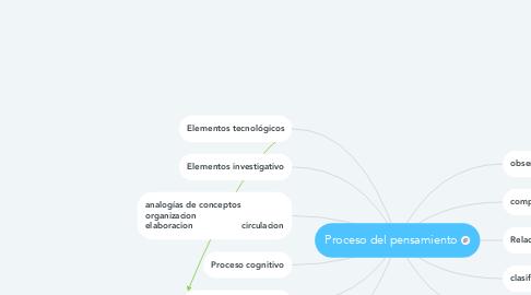 Mind Map: Proceso del pensamiento