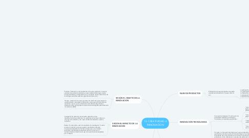 Mind Map: 10. CREATIVIDAD E INNOVACION