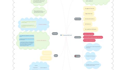 Mind Map: le journal de bord