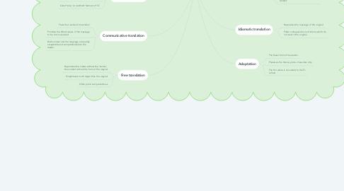 Mind Map: Translation Methods