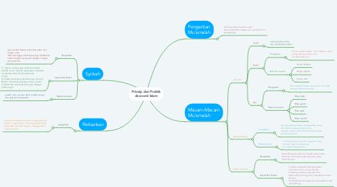 Mind Map: Prinsip dan Praktik ekonomi Islam