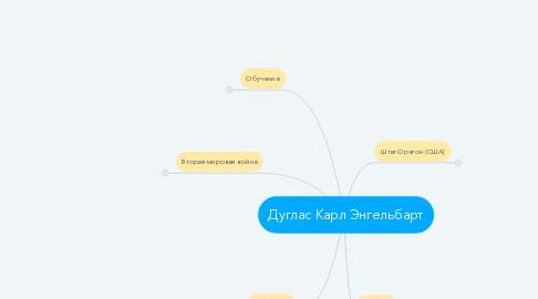 Mind Map: Дуглас Карл Энгельбарт