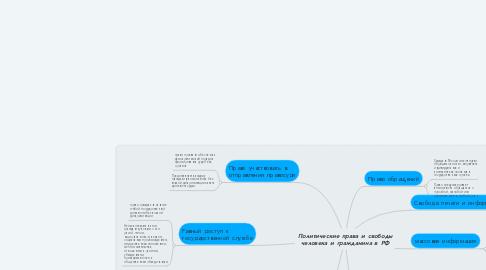 Mind Map: Политические права и свободы человека и гражданина в РФ