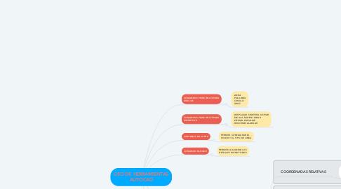 Mind Map: USO DE HERRAMIENTAS AUTOCAD
