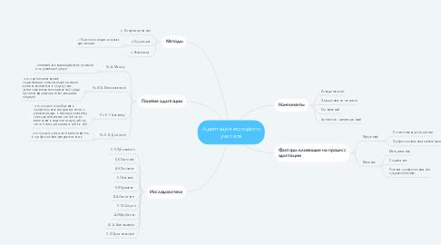 Mind Map: Адаптация молодого учителя