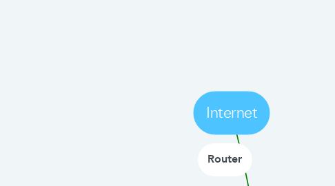 Mind Map: Team Negative