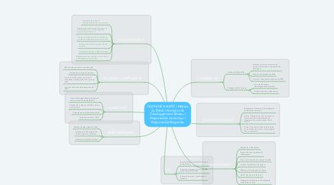 Mind Map: DELPHINE HAURET l Métiers du Retail l Animation & Développement Réseau l Responsable de secteur l Responsable Régionale