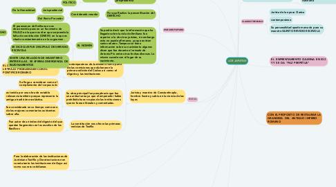 Mind Map: LOS JURISTAS