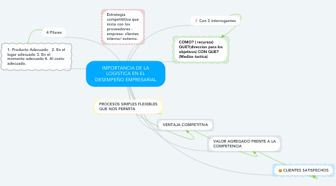 Mind Map: IMPORTANCIA DE LA LOGISTICA EN EL DESEMPEÑO EMPRESARIAL