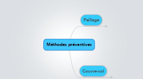 Mind Map: Méthodes préventives