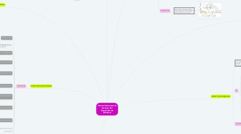 Mind Map: Herramientas para la Gestión del Desarrollo de Software