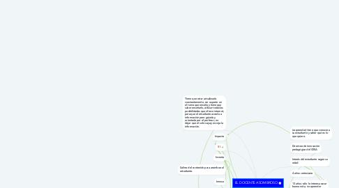 Mind Map: EL DOCENTE ASOMBROSO