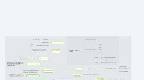 Mind Map: Ejemplos de Anuncios Publicitarios