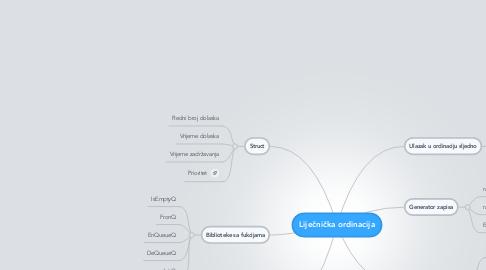 Mind Map: Liječnička ordinacija