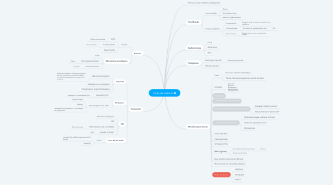 Mind Map: Esclerose sistêmica