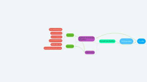 Mind Map: 1η Εργασία