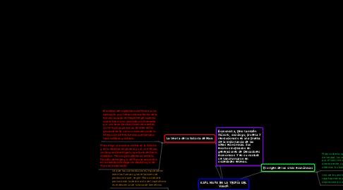 Mind Map: KARL MARX EN LA TEORÍA DEL VALOR