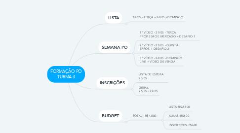 Mind Map: FORMAÇÃO PO TURMA 3