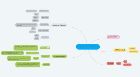 Mind Map: THE CLOUD FAMILY