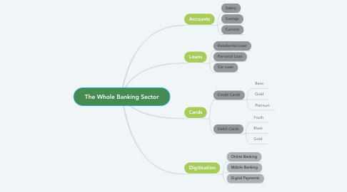 Mind Map: The Whole Banking Sector