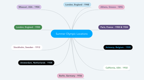 Mind Map: Summer Olympic Locations
