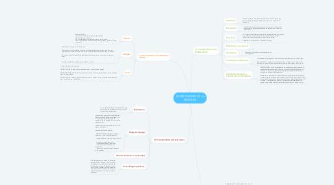 Mind Map: COMPONENTES DE LA BIOSFERA
