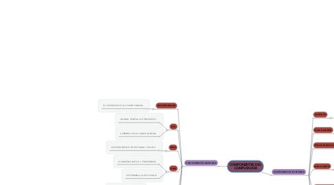 Mind Map: COMPONENTES DEL COMPUTADOR