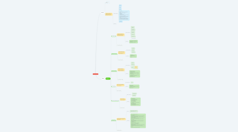 Mind Map: CLASIFICADORES