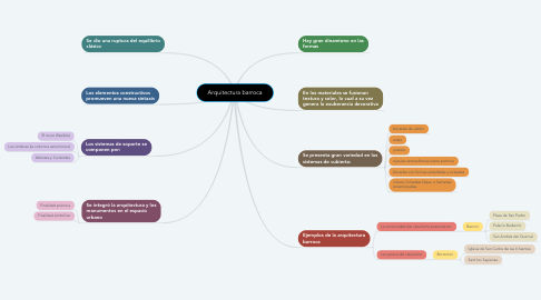 Mind Map: Arquitectura barroca