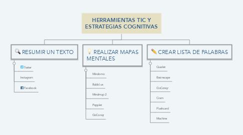Mind Map: HERRAMIENTAS TIC Y ESTRATEGIAS COGNITIVAS