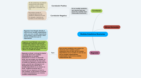 Mind Map: Concepto de Farmacotecnia