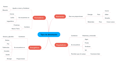Mind Map: Tipos de alimentación
